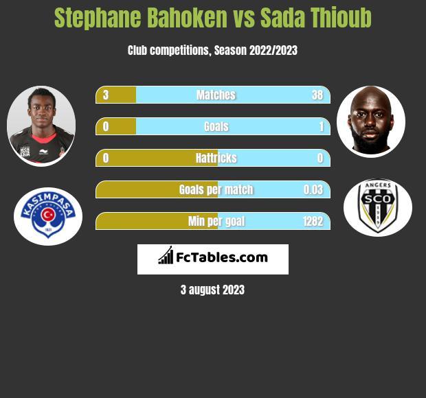 Stephane Bahoken vs Sada Thioub infographic