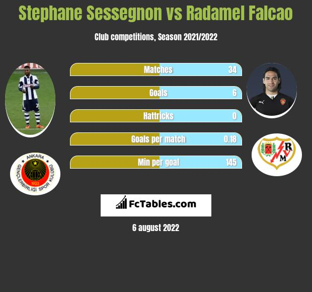 Stephane Sessegnon infographic statistics for Galatasaray