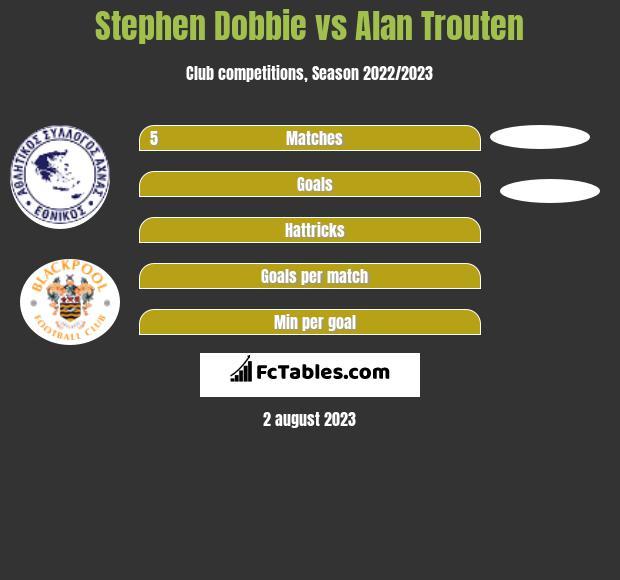 Stephen Dobbie vs Alan Trouten h2h player stats