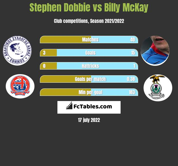 Stephen Dobbie vs Billy McKay h2h player stats
