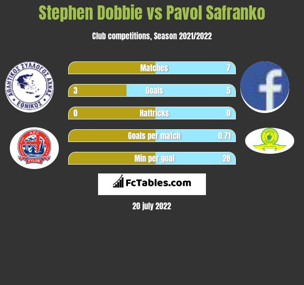 Stephen Dobbie vs Pavol Safranko h2h player stats