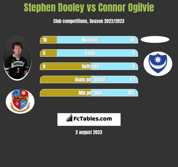 Stephen Dooley vs Connor Ogilvie infographic