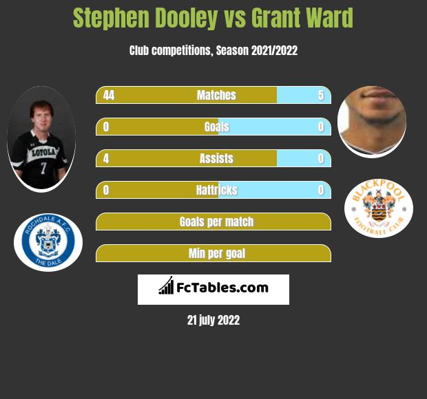 Stephen Dooley vs Grant Ward infographic