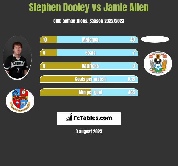 Stephen Dooley vs Jamie Allen infographic