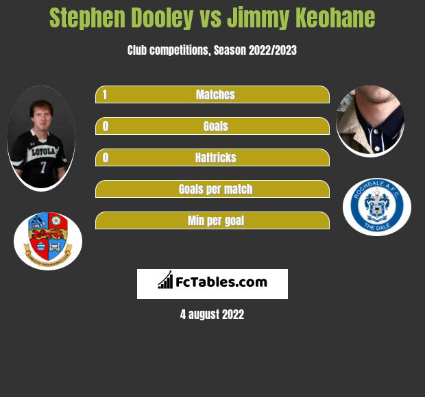 Stephen Dooley vs Jimmy Keohane infographic