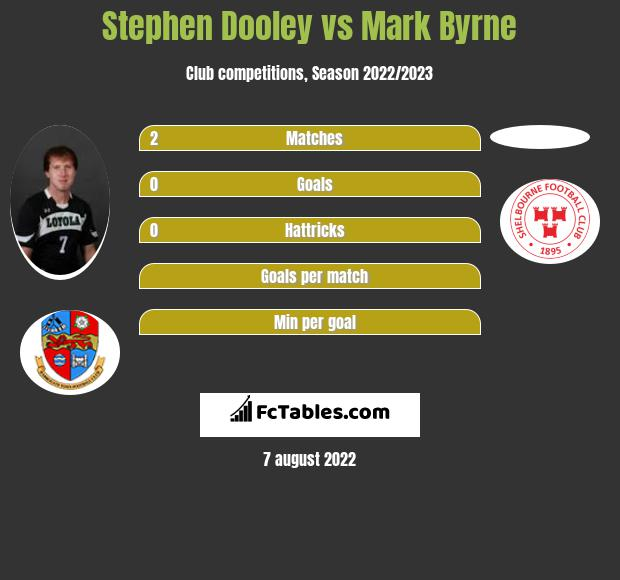 Stephen Dooley vs Mark Byrne infographic
