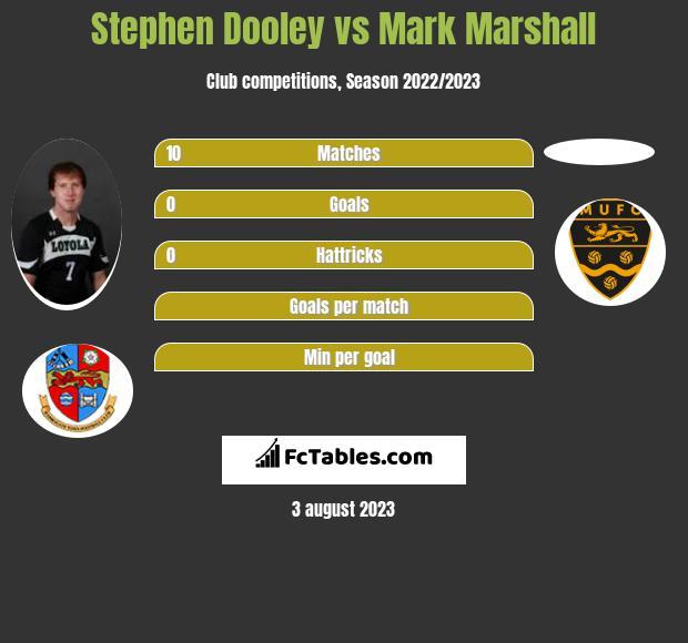 Stephen Dooley vs Mark Marshall infographic