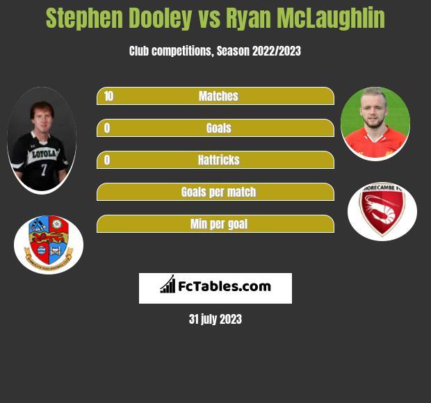 Stephen Dooley vs Ryan McLaughlin infographic