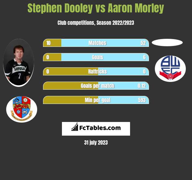 Stephen Dooley vs Aaron Morley infographic