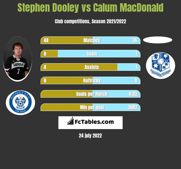 Stephen Dooley infographic statistics for Blackpool