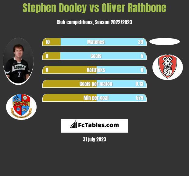 Stephen Dooley vs Oliver Rathbone infographic