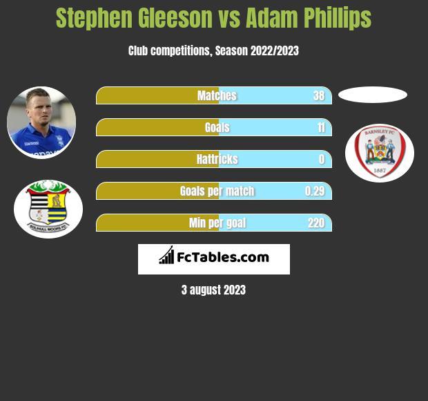 Stephen Gleeson vs Adam Phillips h2h player stats