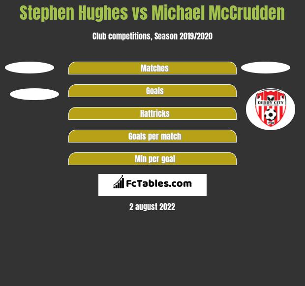 Stephen Hughes vs Michael McCrudden h2h player stats