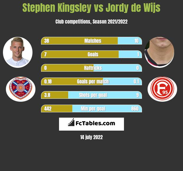 Stephen Kingsley vs Jordy de Wijs infographic
