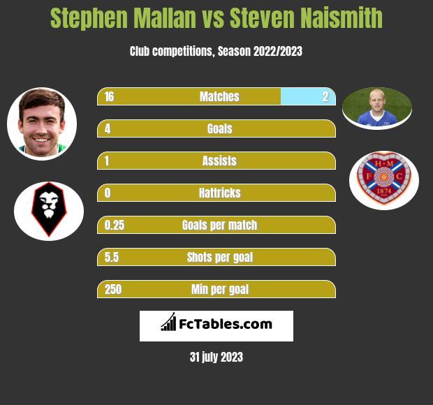 Stephen Mallan vs Steven Naismith h2h player stats