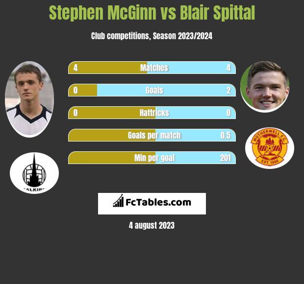 Stephen McGinn vs Blair Spittal infographic