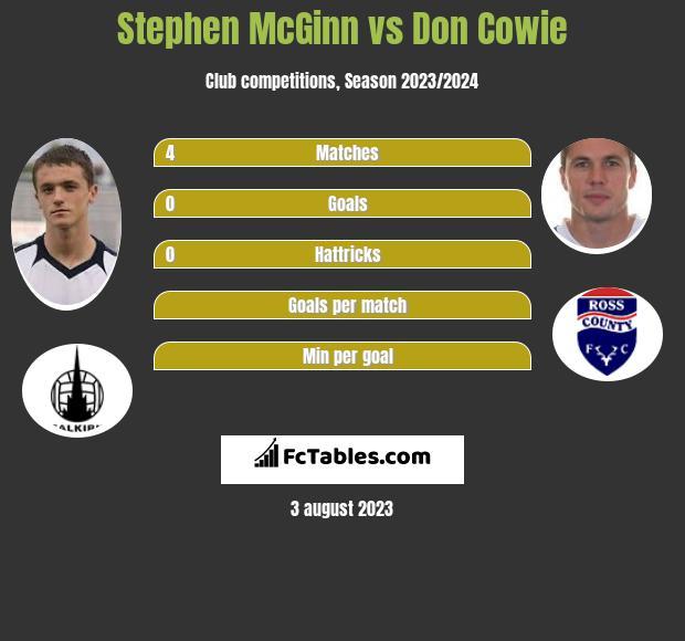 Stephen McGinn vs Don Cowie infographic