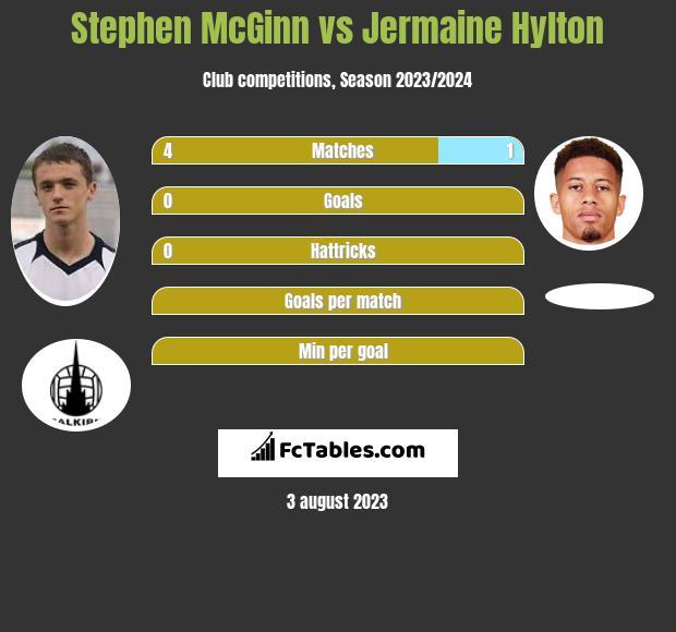 Stephen McGinn vs Jermaine Hylton infographic