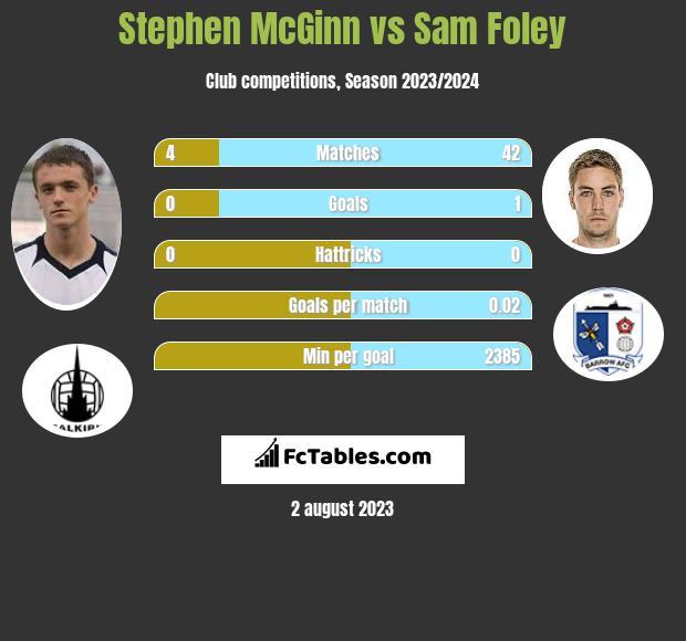 Stephen McGinn vs Sam Foley infographic