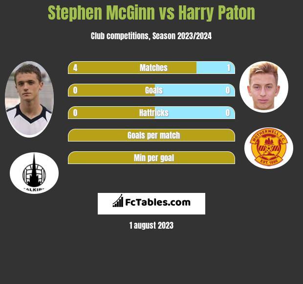 Stephen McGinn vs Harry Paton infographic