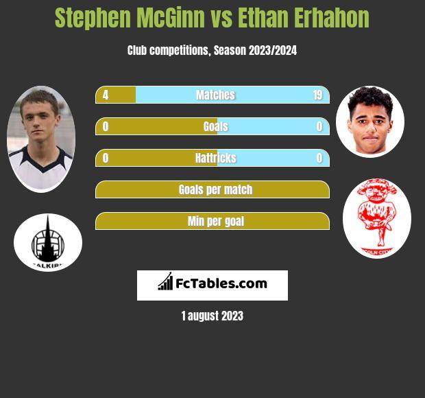 Stephen McGinn vs Ethan Erhahon infographic