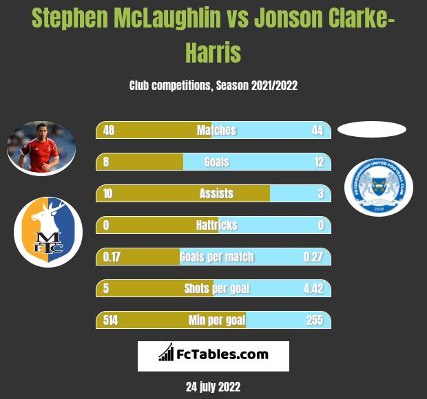 Stephen McLaughlin infographic statistics for Southend