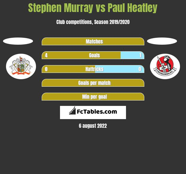 Stephen Murray vs Paul Heatley h2h player stats