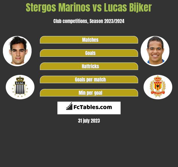 Stergos Marinos vs Lucas Bijker infographic