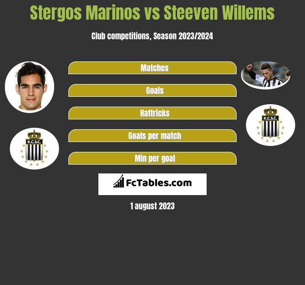 Stergos Marinos vs Steeven Willems infographic