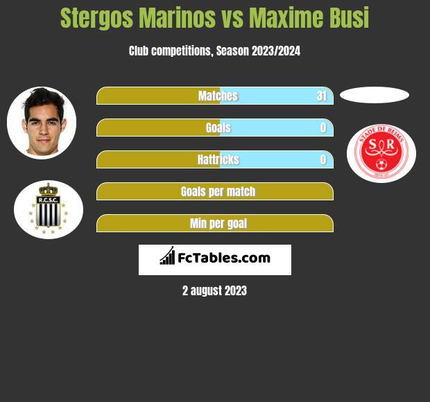 Stergos Marinos vs Maxime Busi infographic