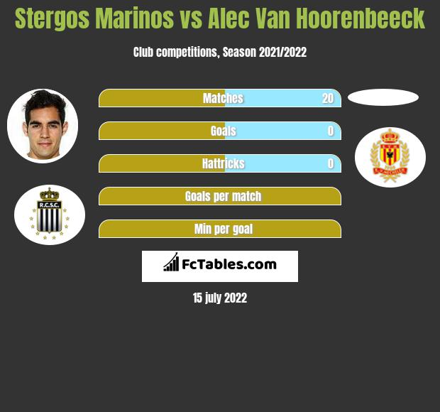 Stergos Marinos vs Alec Van Hoorenbeeck infographic