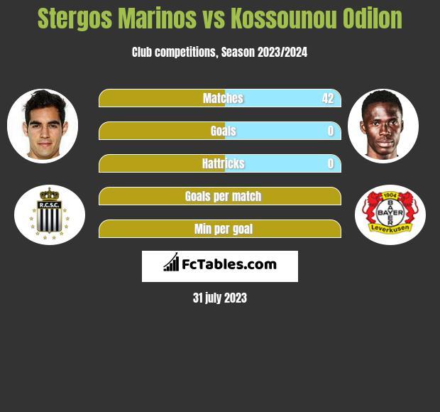 Stergos Marinos vs Kossounou Odilon infographic