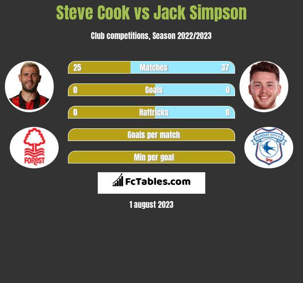 Steve Cook vs Jack Simpson infographic
