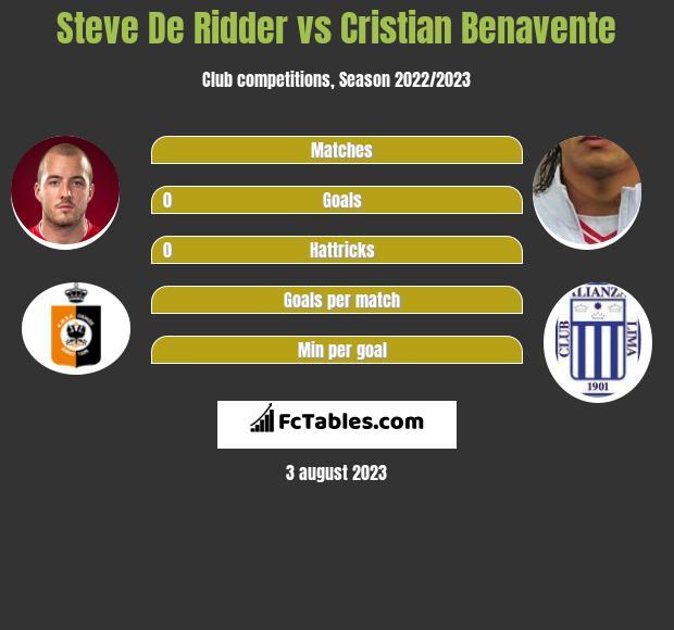 Steve De Ridder vs Cristian Benavente h2h player stats