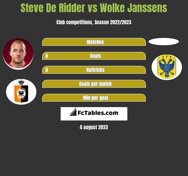 Steve De Ridder vs Wolke Janssens h2h player stats