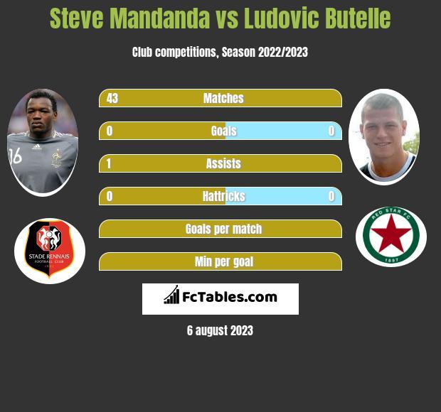 Steve Mandanda vs Ludovic Butelle infographic
