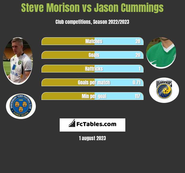 Steve Morison vs Jason Cummings infographic