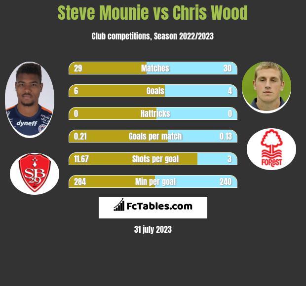 Steve Mounie vs Chris Wood h2h player stats