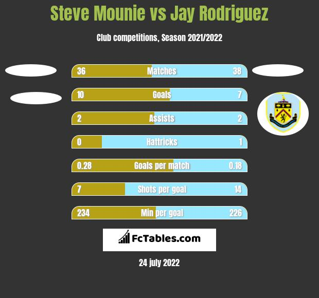 Steve Mounie vs Jay Rodriguez h2h player stats