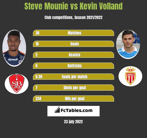 Steve Mounie vs Kevin Volland h2h player stats
