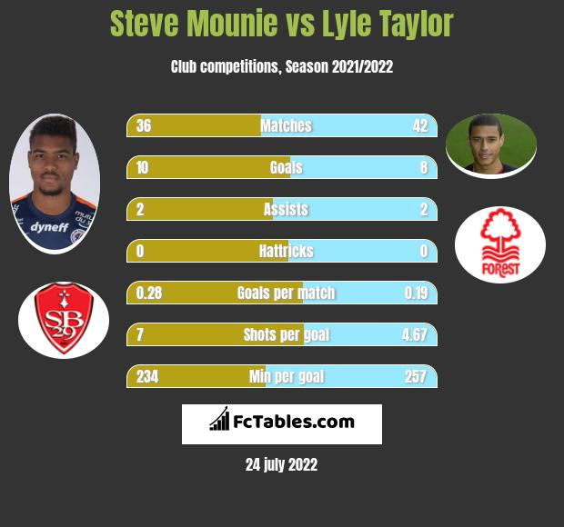 Steve Mounie vs Lyle Taylor infographic