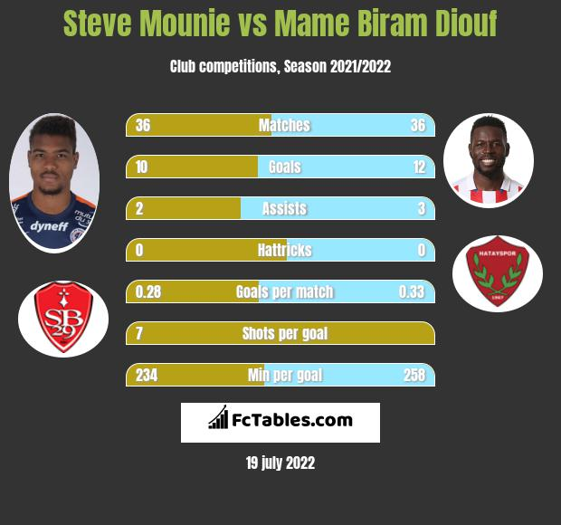 Steve Mounie vs Mame Biram Diouf h2h player stats