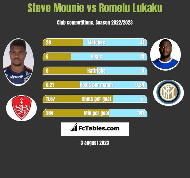 Steve Mounie vs Romelu Lukaku h2h player stats