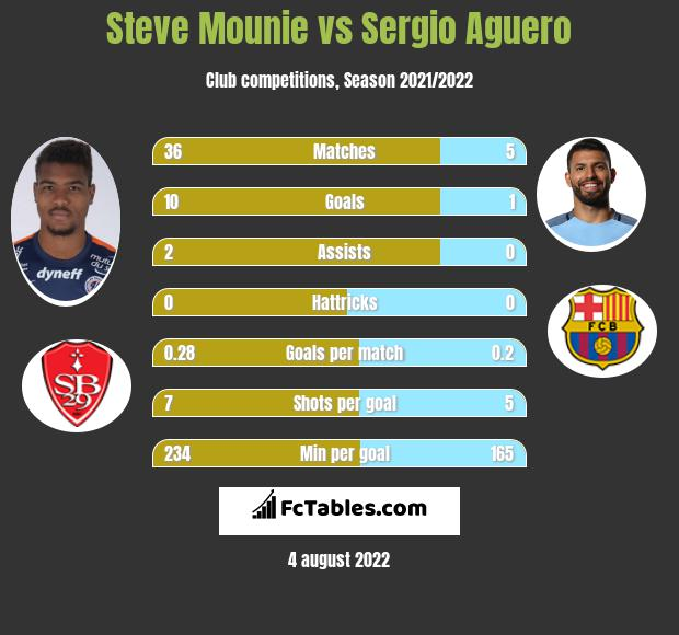 Steve Mounie vs Sergio Aguero h2h player stats