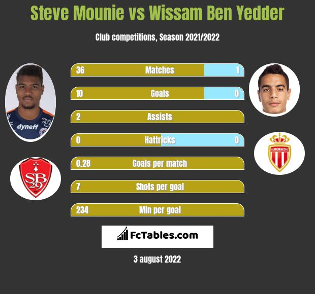 Steve Mounie vs Wissam Ben Yedder h2h player stats