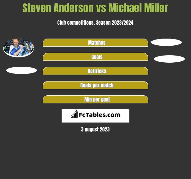 Steven Anderson vs Michael Miller infographic