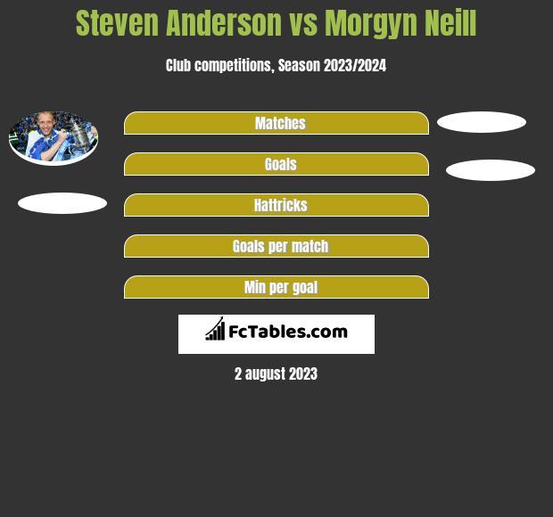 Steven Anderson vs Morgyn Neill infographic