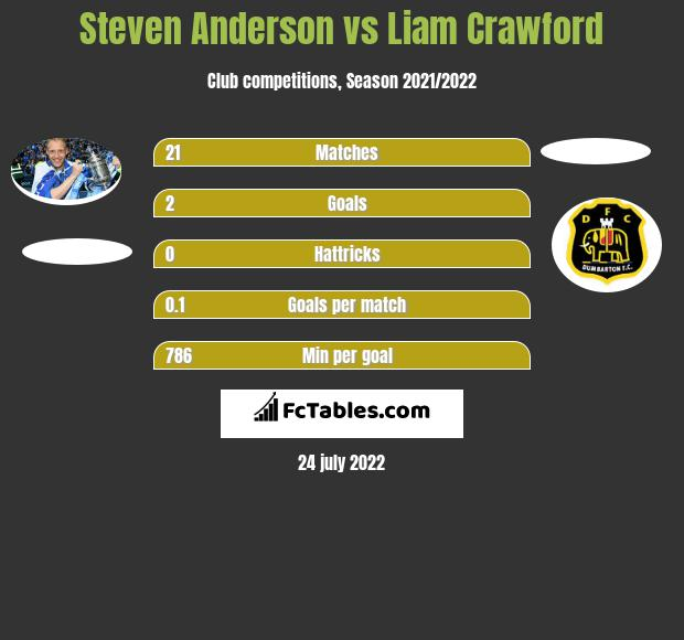 Steven Anderson vs Liam Crawford infographic
