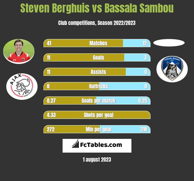 Steven Berghuis vs Bassala Sambou h2h player stats