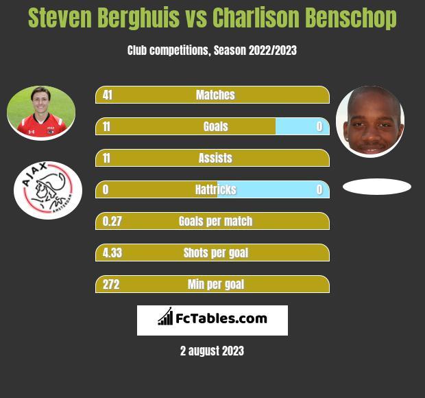 Steven Berghuis vs Charlison Benschop h2h player stats